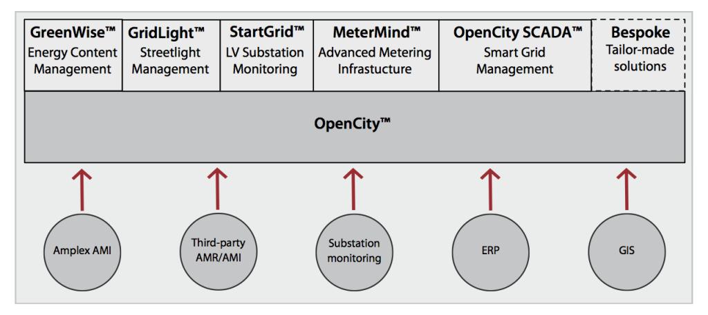 OpenCity Architecture™